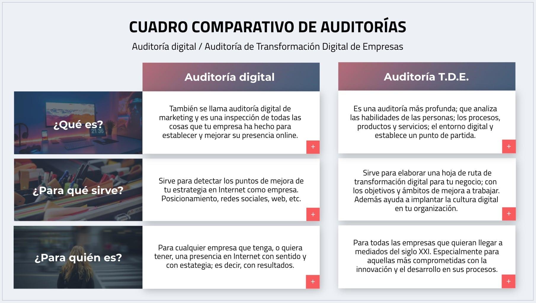 Auditoría de transformación digital de empresa